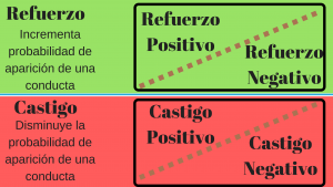 tabla-refuerzo-castigo-positivo-negativo-psicologo-barcelona