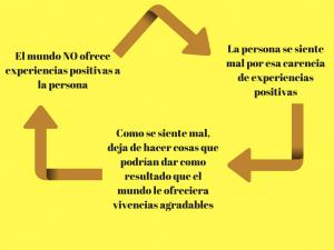 Activacion-conductual-depresión